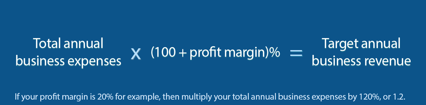 Total annual business expenses x (100+profit margin)% = target annual business revenue