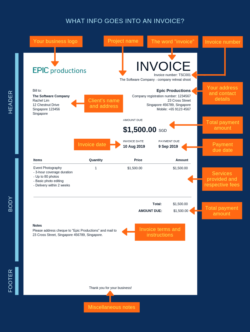 """Your business logo, project name, the word """"invoice"""", invoice number, your address and contact details, client's name and address, total payment amount, invoice date, payment due date, services provided and respective fees, total payment amount, invoice terms and instructions, miscellaneous notes"""