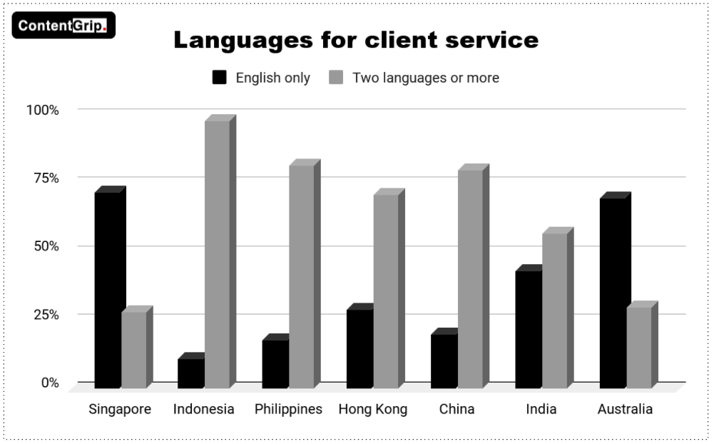 72% of respondents from Singapore said they use only English, while the remaining 28% shared that they use two or more languages