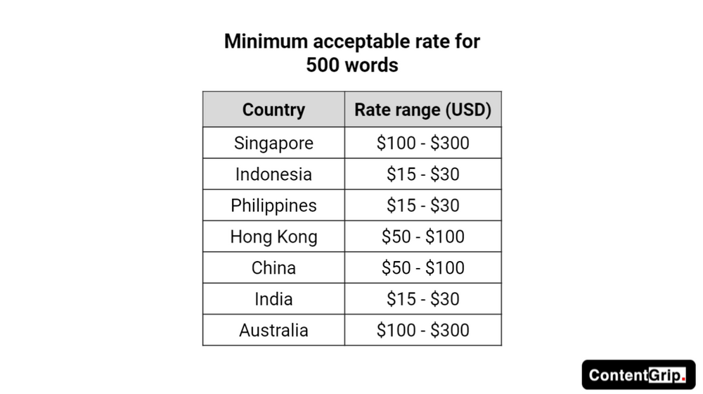 Freelance writers from Singapore charge US$100 to US$300 for a 500-word piece of written content