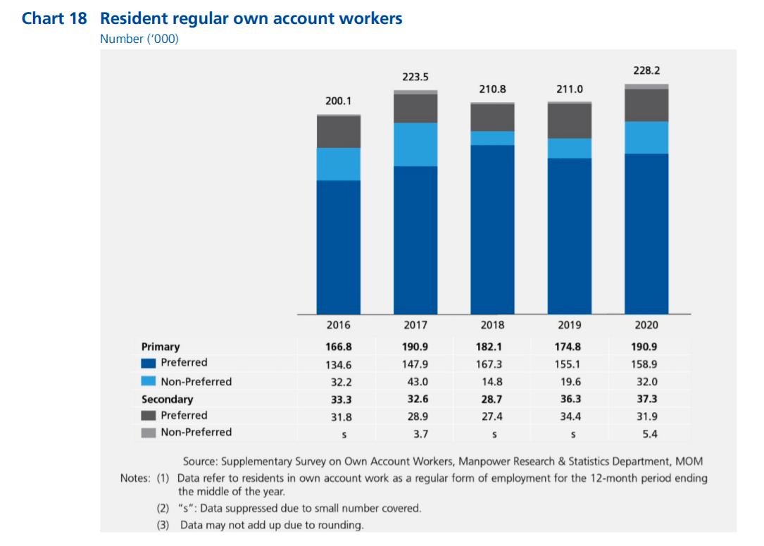 Number of primary and secondary resident regular own account workers in Singapore in 2020 and whether they provide such work on a preferred or non-preferred basis