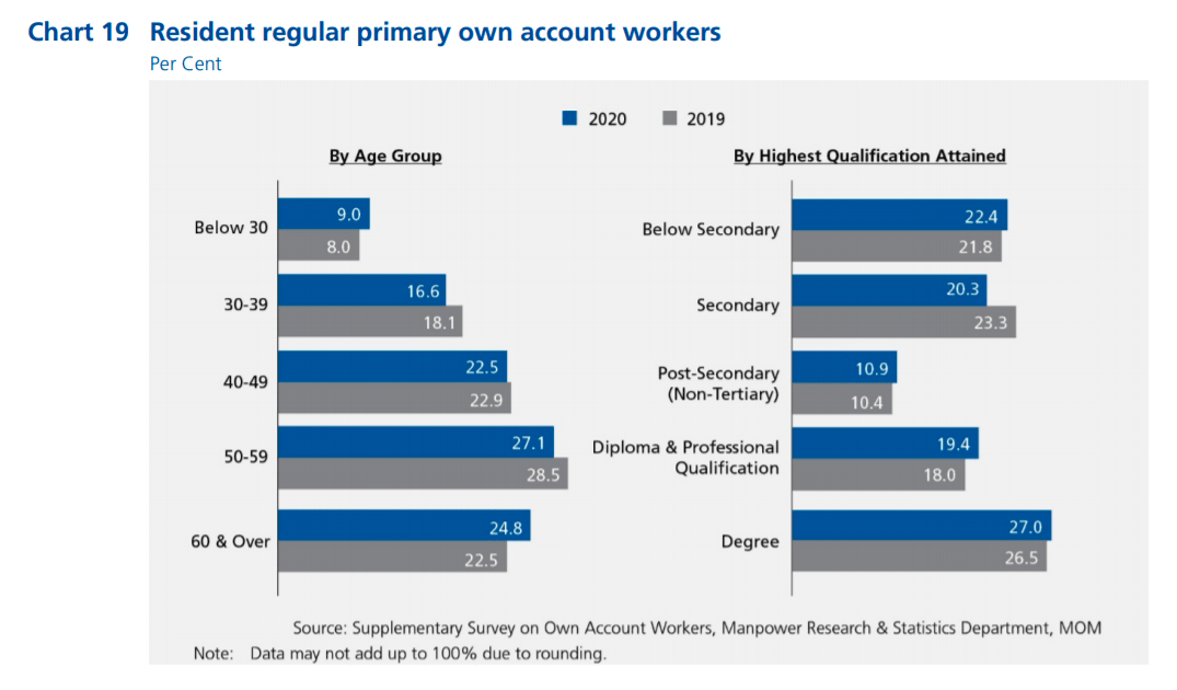 Age groups and highest qualifications attained by resident regular primary own account workers in Singapore in 2020