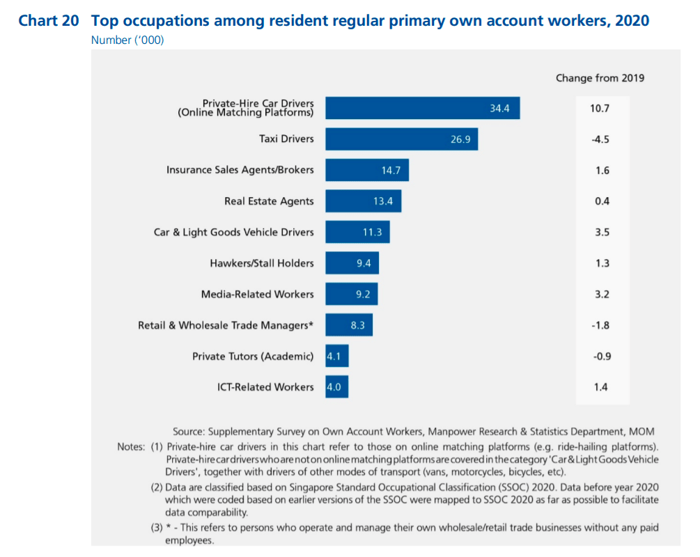 Percentages of resident regular primary own account workers in various occupations in Singapore in 2020