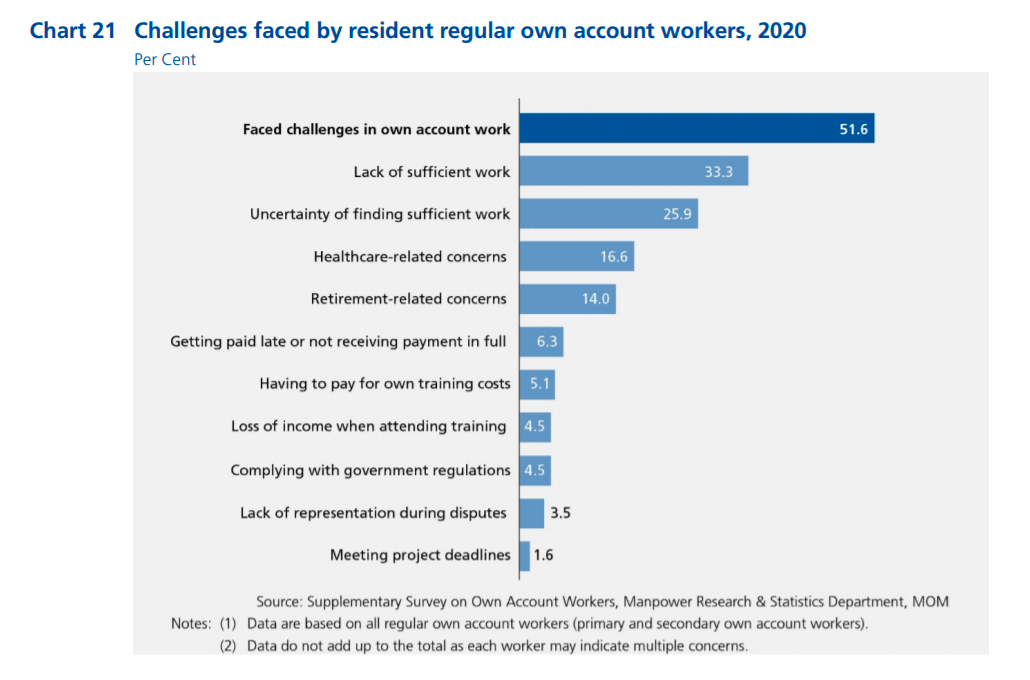 List of challenges faced by resident regular own account workers in Singapore in 2020