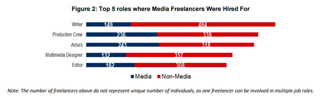 Top 5 roles in media and non-media companies that media freelancers were hired for in Singapore