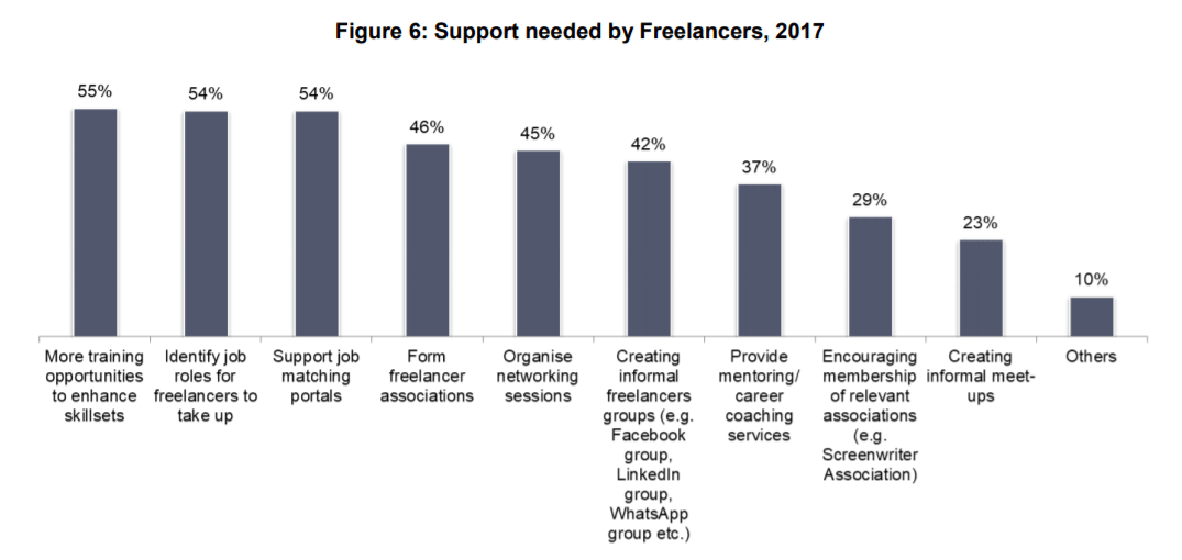 Types of support needed by media freelancers in Singapore in 2017