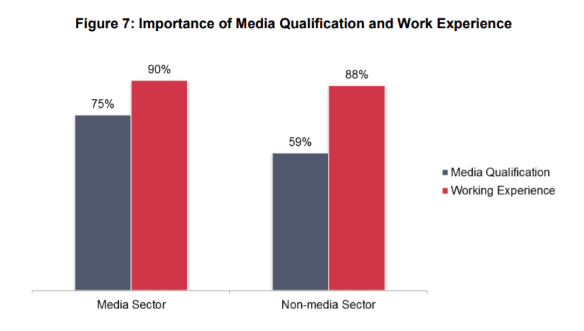 Importance of media freelancers to have media qualifications and work experience according to media and non-media companies that hire media freelancers in Singapore